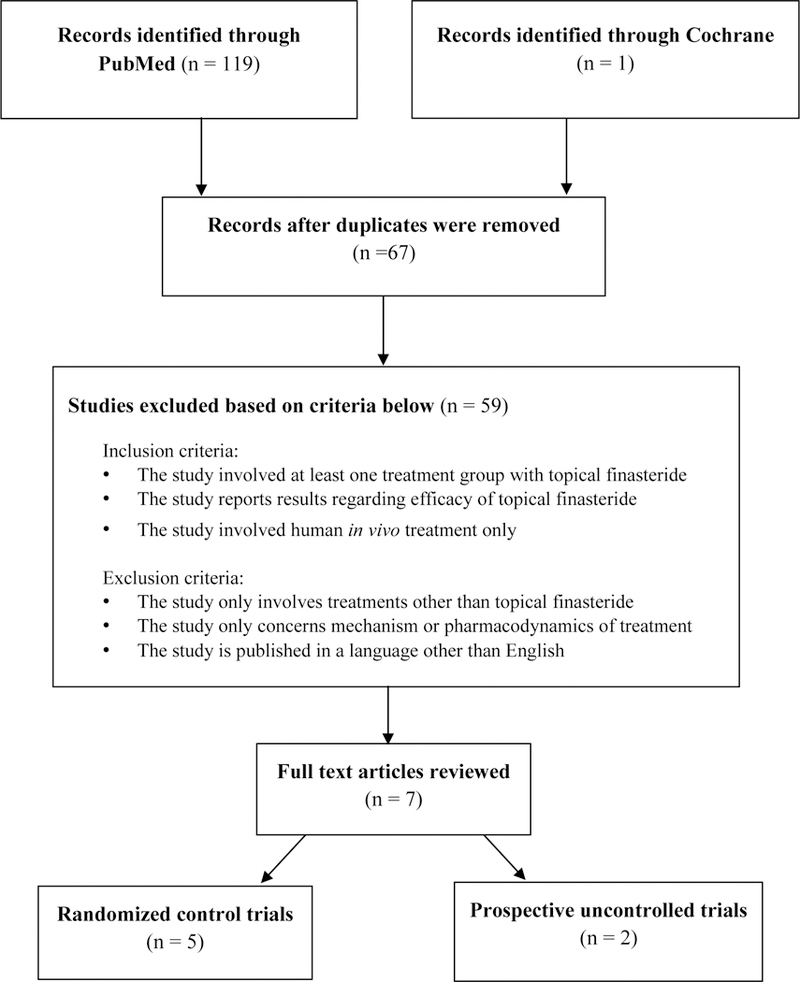 A Systematic Review Of Topical Finasteride In The Treatment Of Androgenetic Alopecia In Men And Women Abstract Europe Pmc