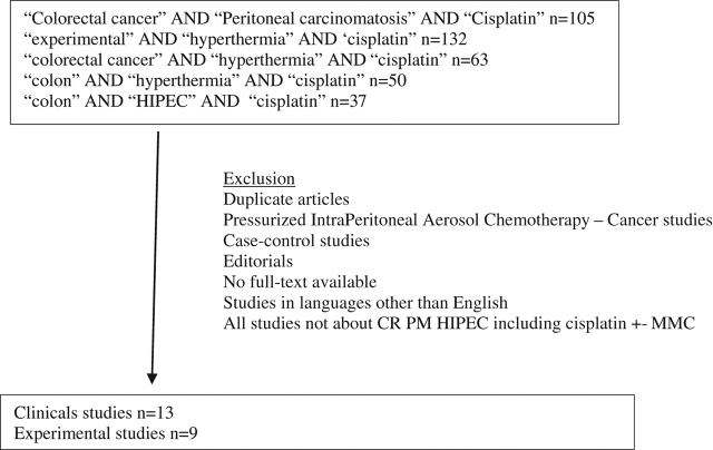 Hyperthermic Intraperitoneal Chemotherapy With Cisplatin And Mitomycin C For Colorectal Cancer Peritoneal Metastases A Systematic Review Of The Literature Abstract Europe Pmc
