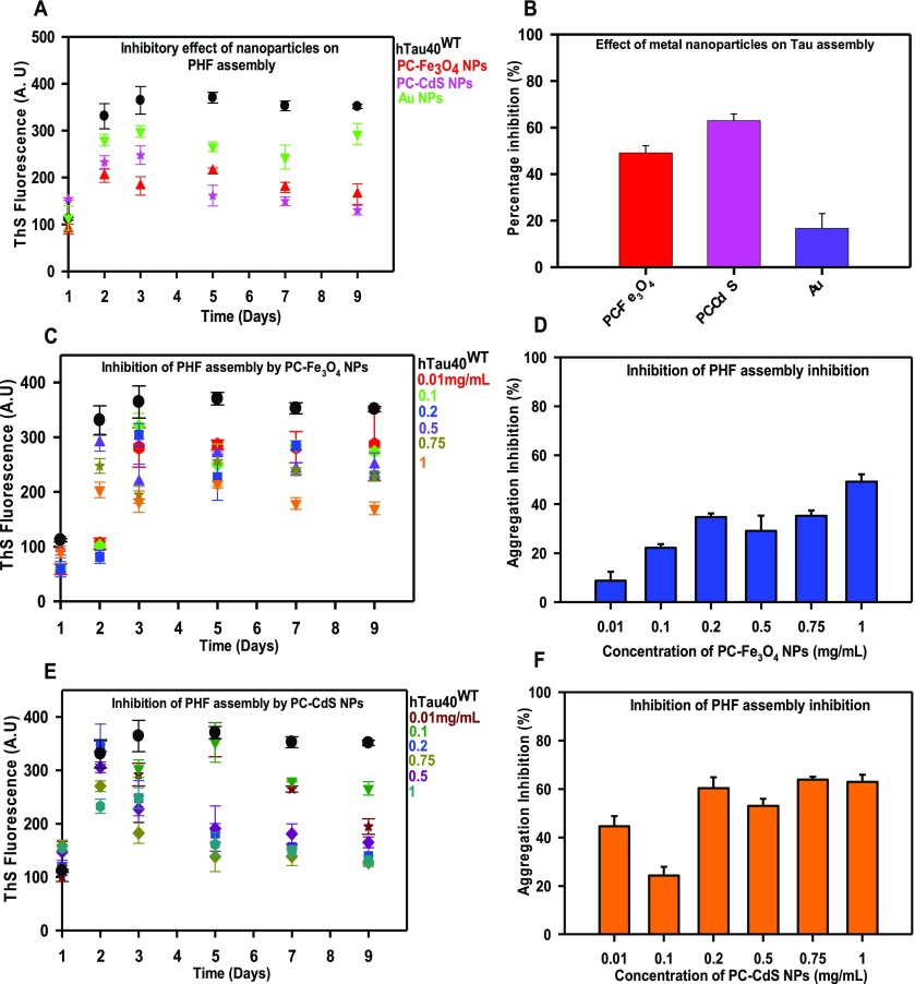 Protein Capped Metal Nanoparticles Inhibit Tau Aggregation In Alzheimer S Disease Abstract Europe Pmc