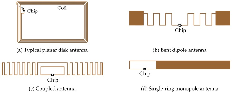 Radio Frequency Identification And Sensing Techniques And Their Applications A Review Of The State Of The Art Abstract Europe Pmc