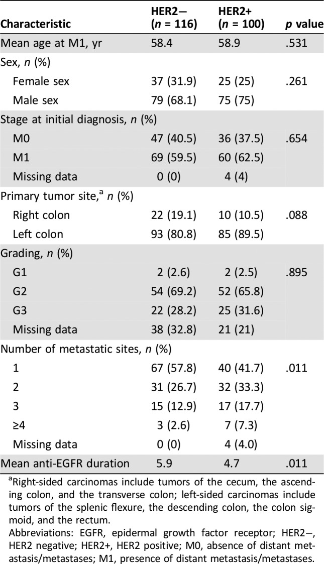 Her2 Positivity Predicts Unresponsiveness To Egfr Targeted Treatment In Metastatic Colorectal Cancer Abstract Europe Pmc