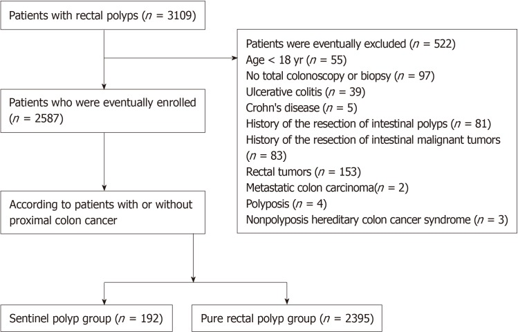 Clinical Characteristics Of Sentinel Polyps And Their Correlation With Proximal Colon Cancer A Retrospective Observational Study Abstract Europe Pmc