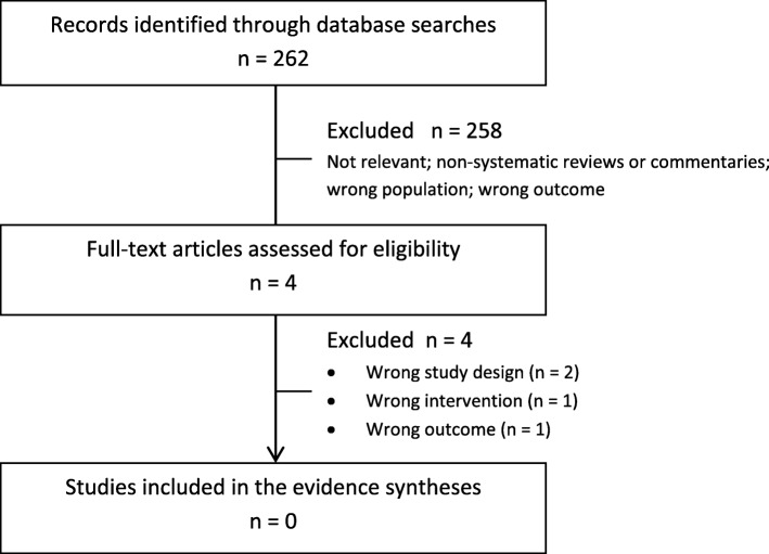 Screening For Thyroid Dysfunction And Treatment Of Screen Detected Thyroid Dysfunction In Asymptomatic Community Dwelling Adults A Systematic Review Abstract Europe Pmc