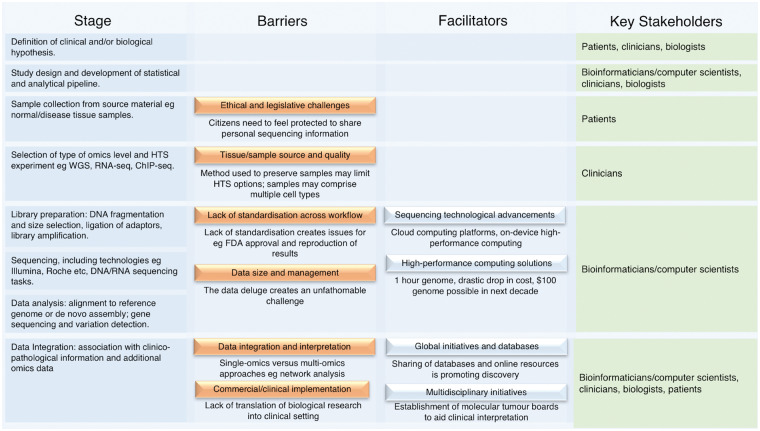 Review Of Applications Of High Throughput Sequencing In Personalized Medicine Barriers And Facilitators Of Future Progress In Research And Clinical Application Abstract Europe Pmc