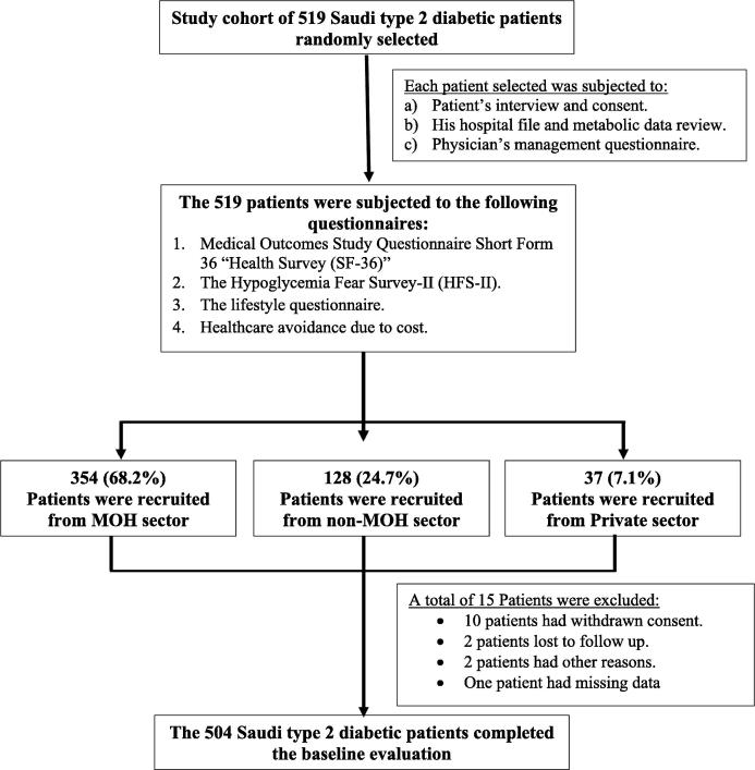 Physicians Choices In The First And Second Line Management Of