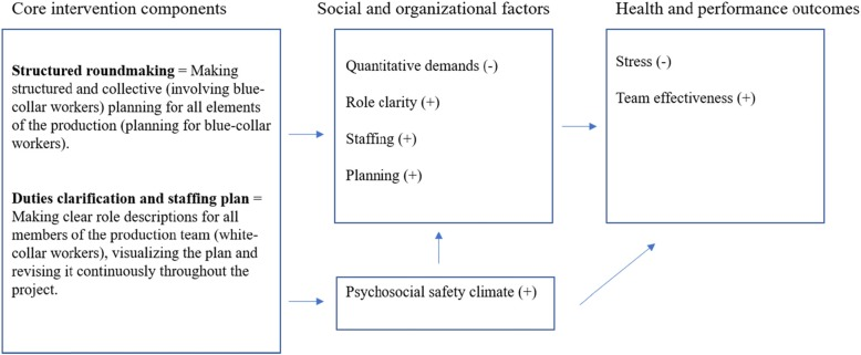 Study Protocol Of A Co Created Primary Organizational Level Intervention With The Aim To Improve Organizational And Social Working Conditions And Decrease Stress Within The Construction Industry A Controlled Trial Abstract
