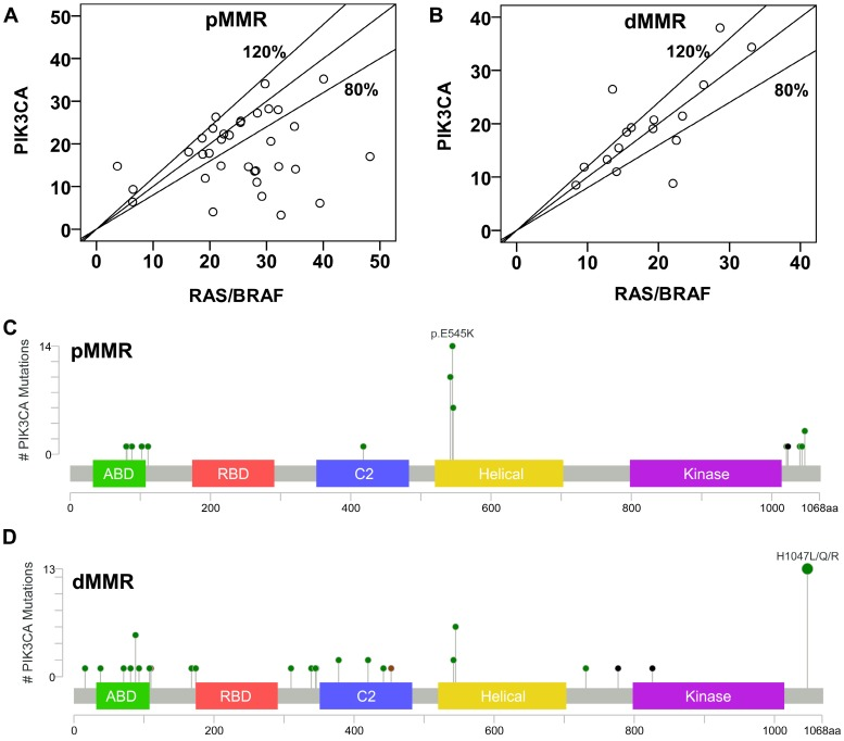 Prevalence And Characteristics Of Pik3ca Mutation In Mismatch Repair Deficient Colorectal Cancer Abstract Europe Pmc