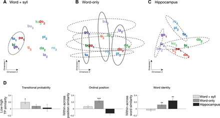 Learning hierarchical sequence representations across human cortex and  hippocampus. - Abstract - Europe PMCEurope PMC