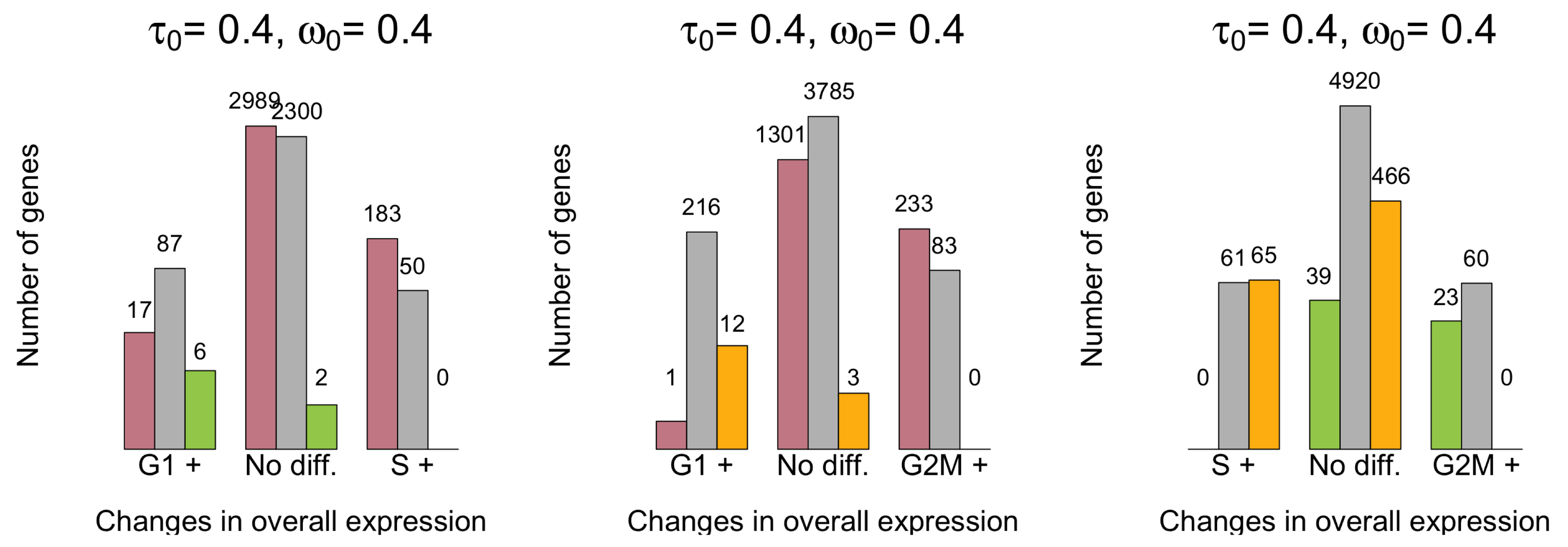 Beyond comparisons of means: understanding changes in gene
